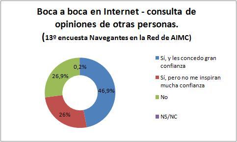 consulta de opiniones - 13ª encuesta Navegantes en la Red de AIMC