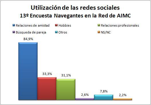 utilización-redes-sociales