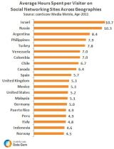 Estadísticas. Redes Sociales. Europa2011