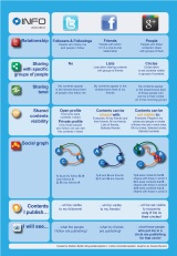 #Infografía: Facebook, Twitter, Google+(comparativas)